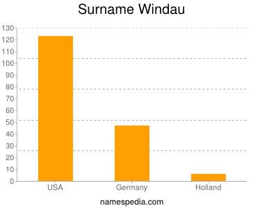 Surname Windau