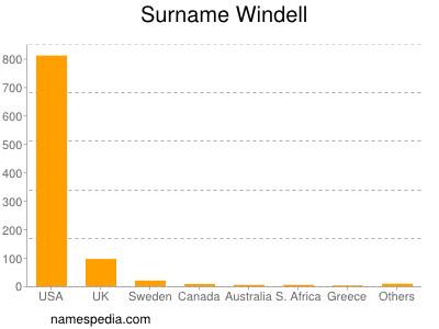 Surname Windell