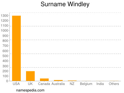 Surname Windley