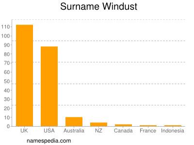 Surname Windust