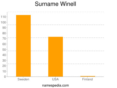 Surname Winell