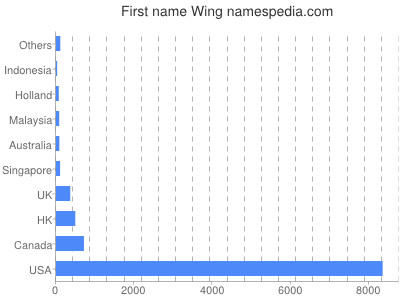Given name Wing