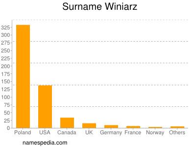Surname Winiarz