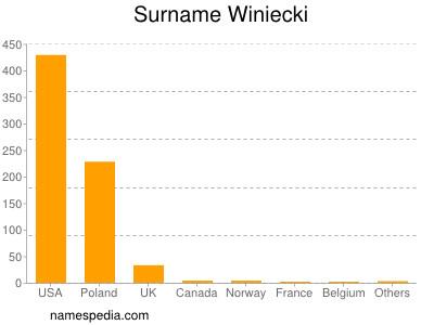 Surname Winiecki