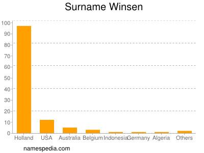 Surname Winsen