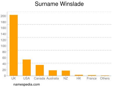 Surname Winslade