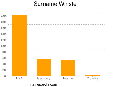 Surname Winstel