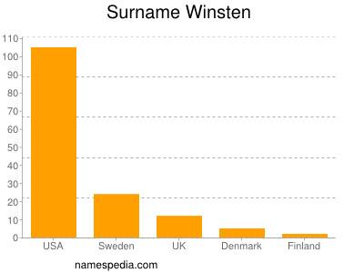Surname Winsten