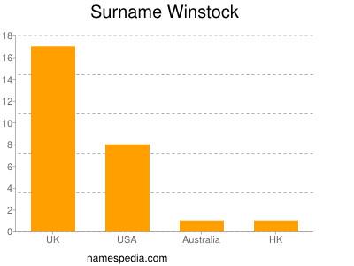 Surname Winstock
