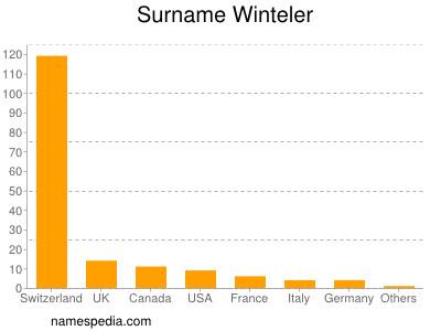 Surname Winteler