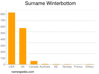 Surname Winterbottom