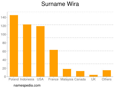 Surname Wira