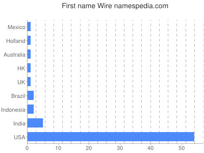 Given name Wire