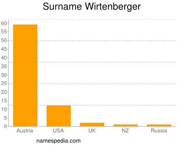 Surname Wirtenberger
