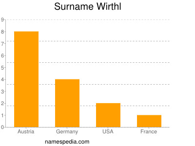 Surname Wirthl