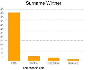 Surname Wirtner