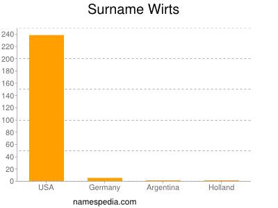 Surname Wirts
