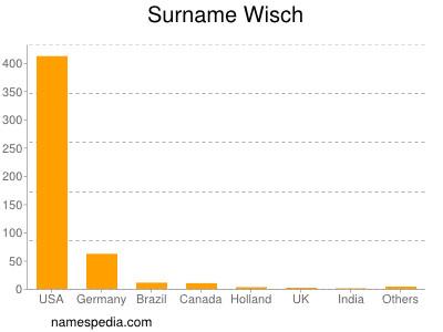 Surname Wisch