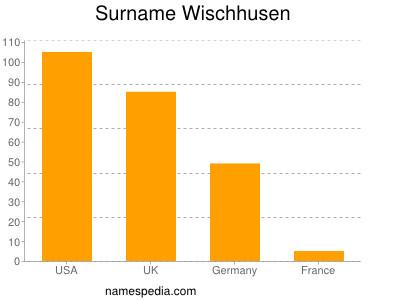 Surname Wischhusen