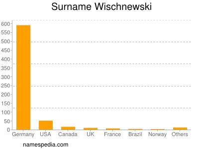 Surname Wischnewski