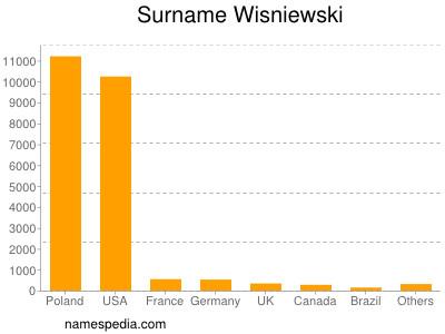 Surname Wisniewski
