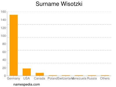 Surname Wisotzki