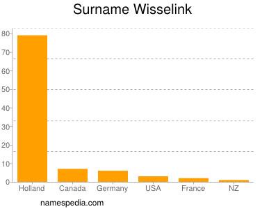 Surname Wisselink