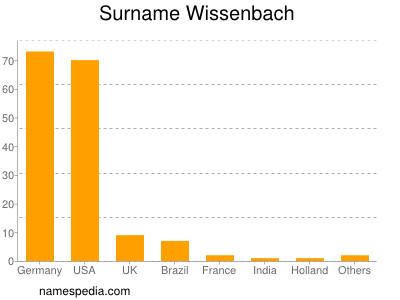 Surname Wissenbach