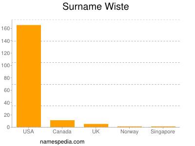 Surname Wiste