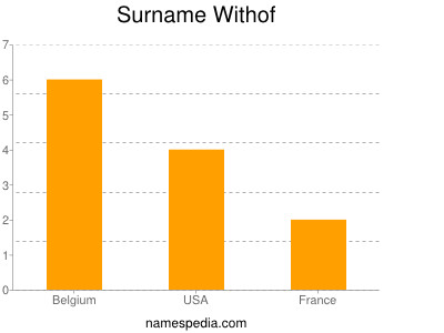 Surname Withof