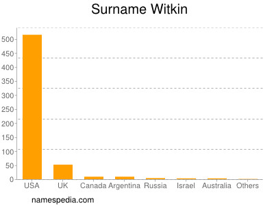 Surname Witkin