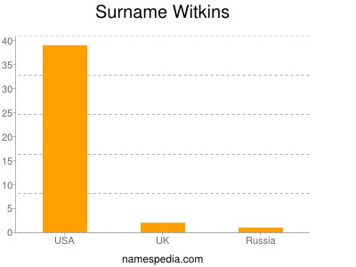 Surname Witkins