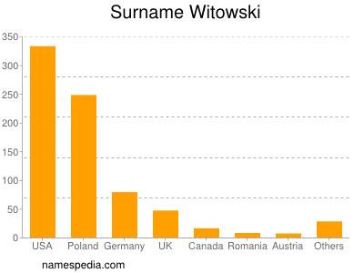Surname Witowski
