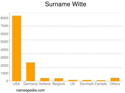 Surname Witte