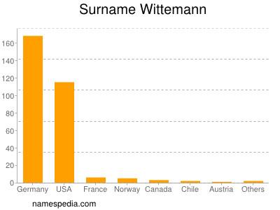 Surname Wittemann