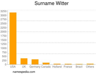 Surname Witter