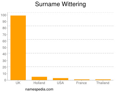 Surname Wittering