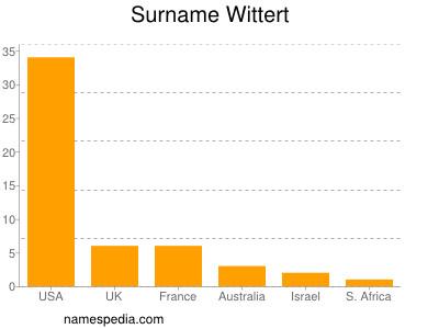 Surname Wittert