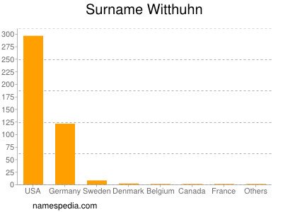 Surname Witthuhn