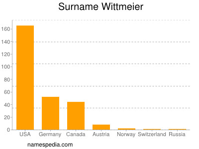 Surname Wittmeier