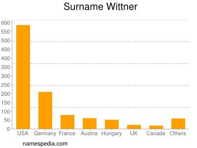Surname Wittner