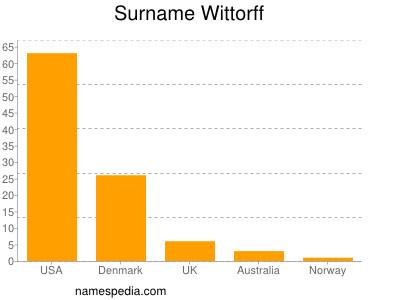 Surname Wittorff