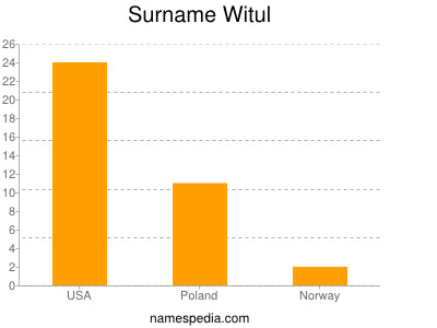 Surname Witul