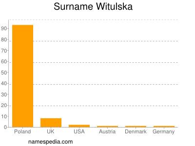 Surname Witulska