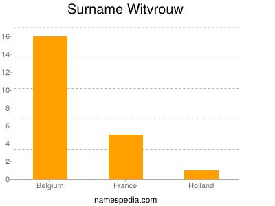 Surname Witvrouw