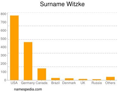 Surname Witzke