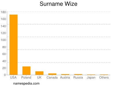 Surname Wize
