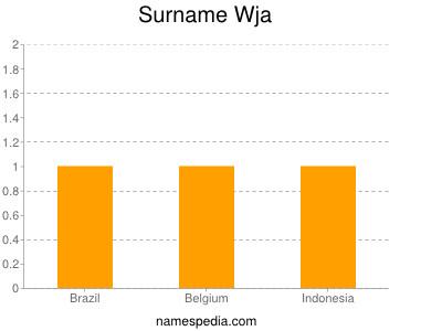 Surname Wja
