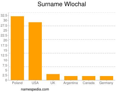 Surname Wlochal