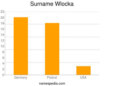 Surname Wlocka